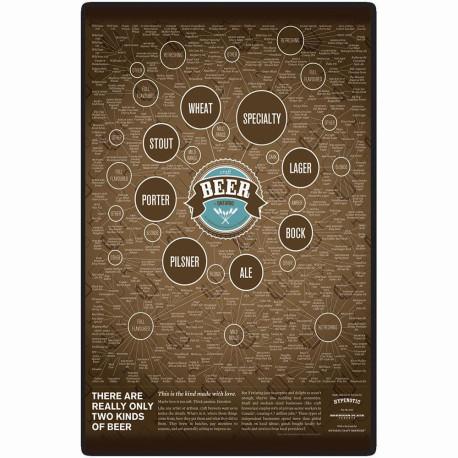 Placa Decorativa Tipos de Cerveja - At Home